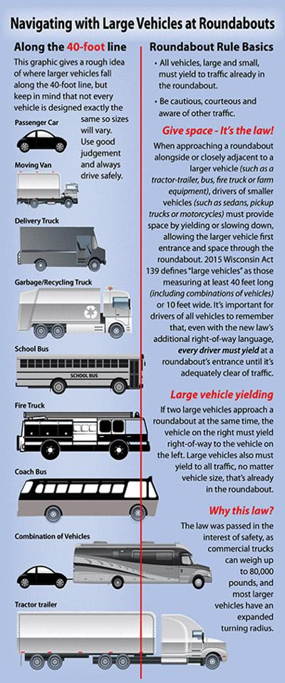 Large Vehicles breakdown